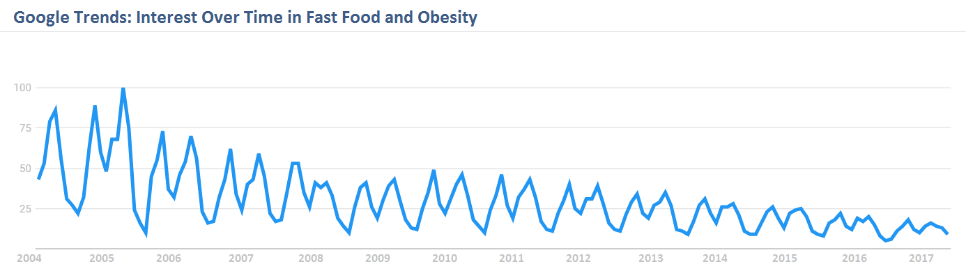 Google Trends, Fast Food and Obesity