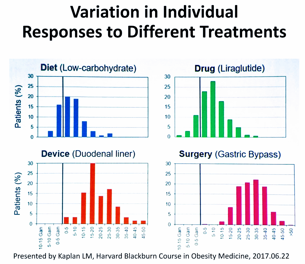 Variation in Individual Responses to Different Obesity Treatments