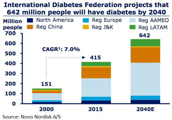 Global Diabetes Diagnoses