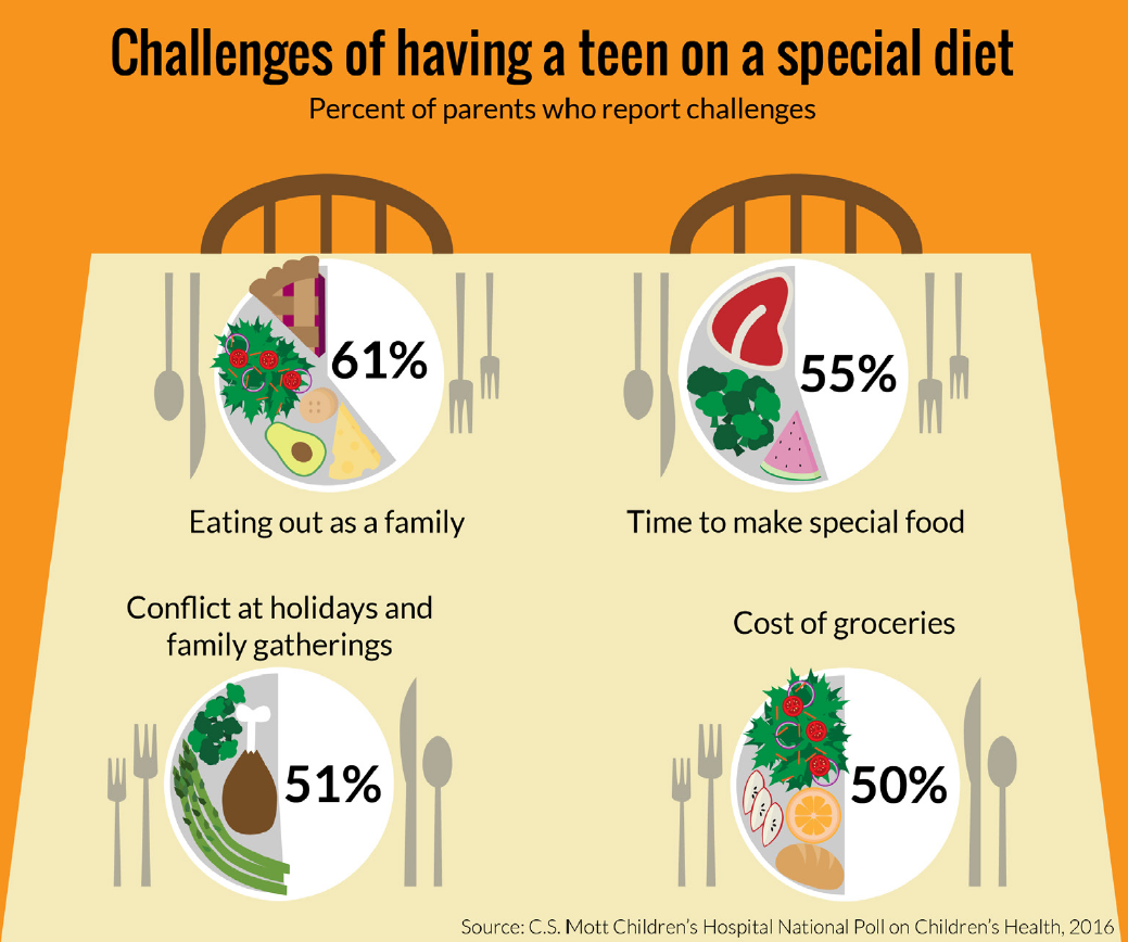 Challenges of Having a Teen on a Special Diet