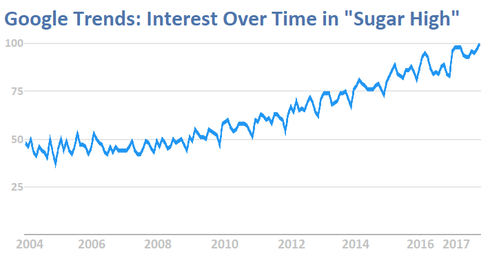 Google Trends, Interest in Sugar High