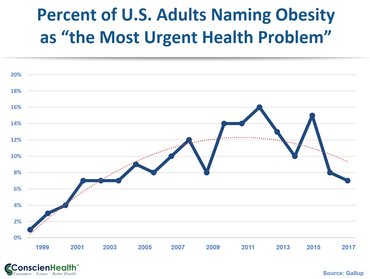 Gallup: Public Concern About Obesity