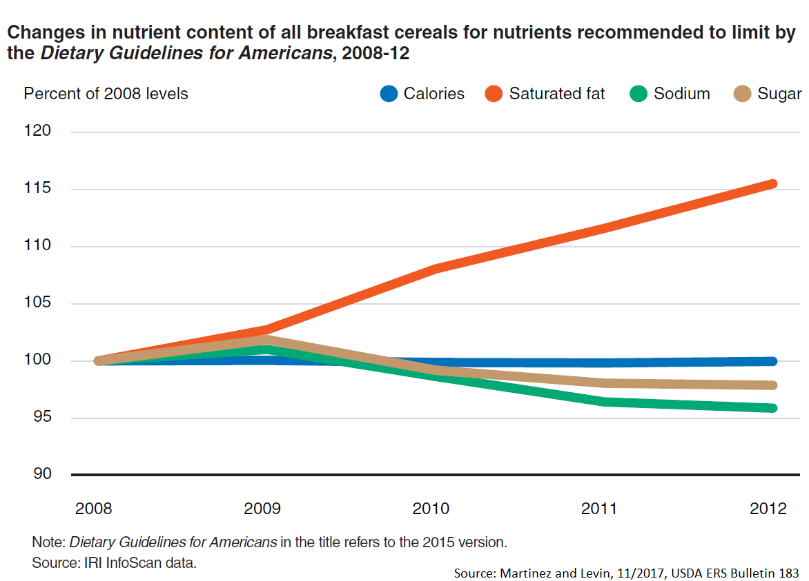 Nutrient Changes in Breakfast Cereals