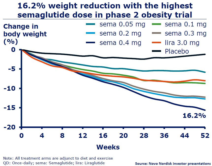 Semaglutide Phase 2 Obesity Results
