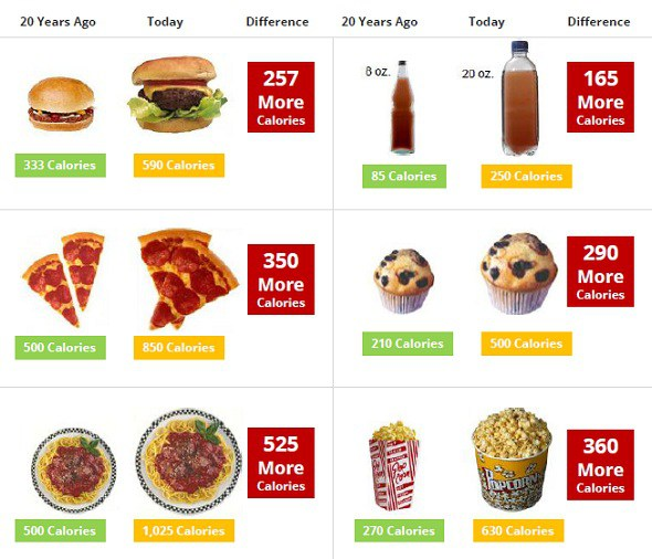 Portion Sizes Then and Now