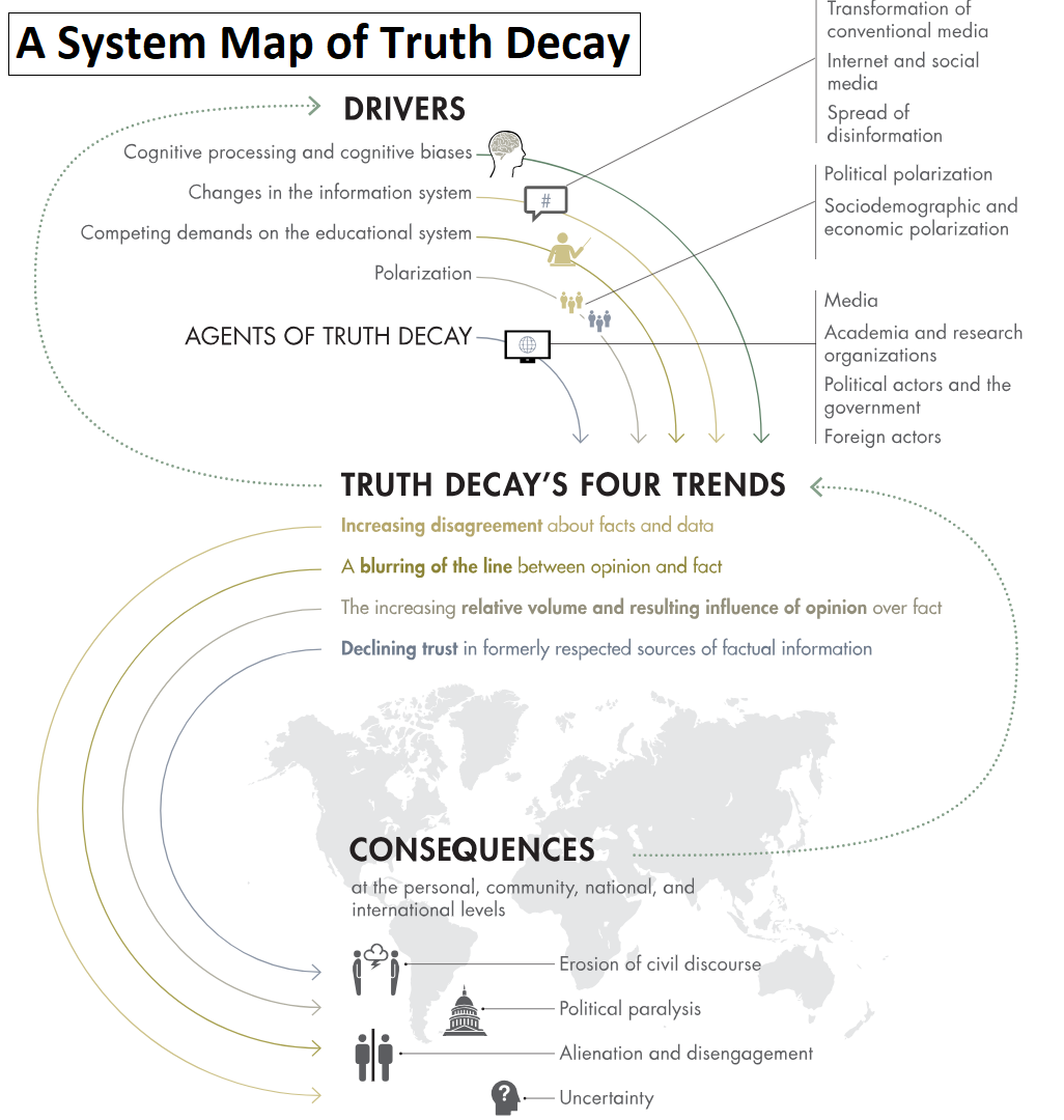 Truth Decay System Map