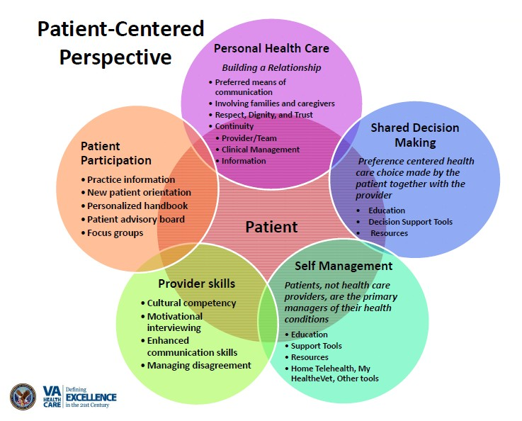 adult services model person family centered care