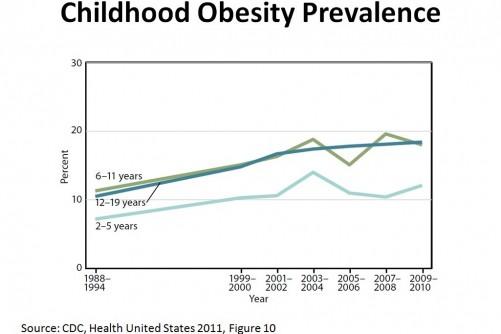 Slight Drop in Pre-School Obesity - ConscienHealth