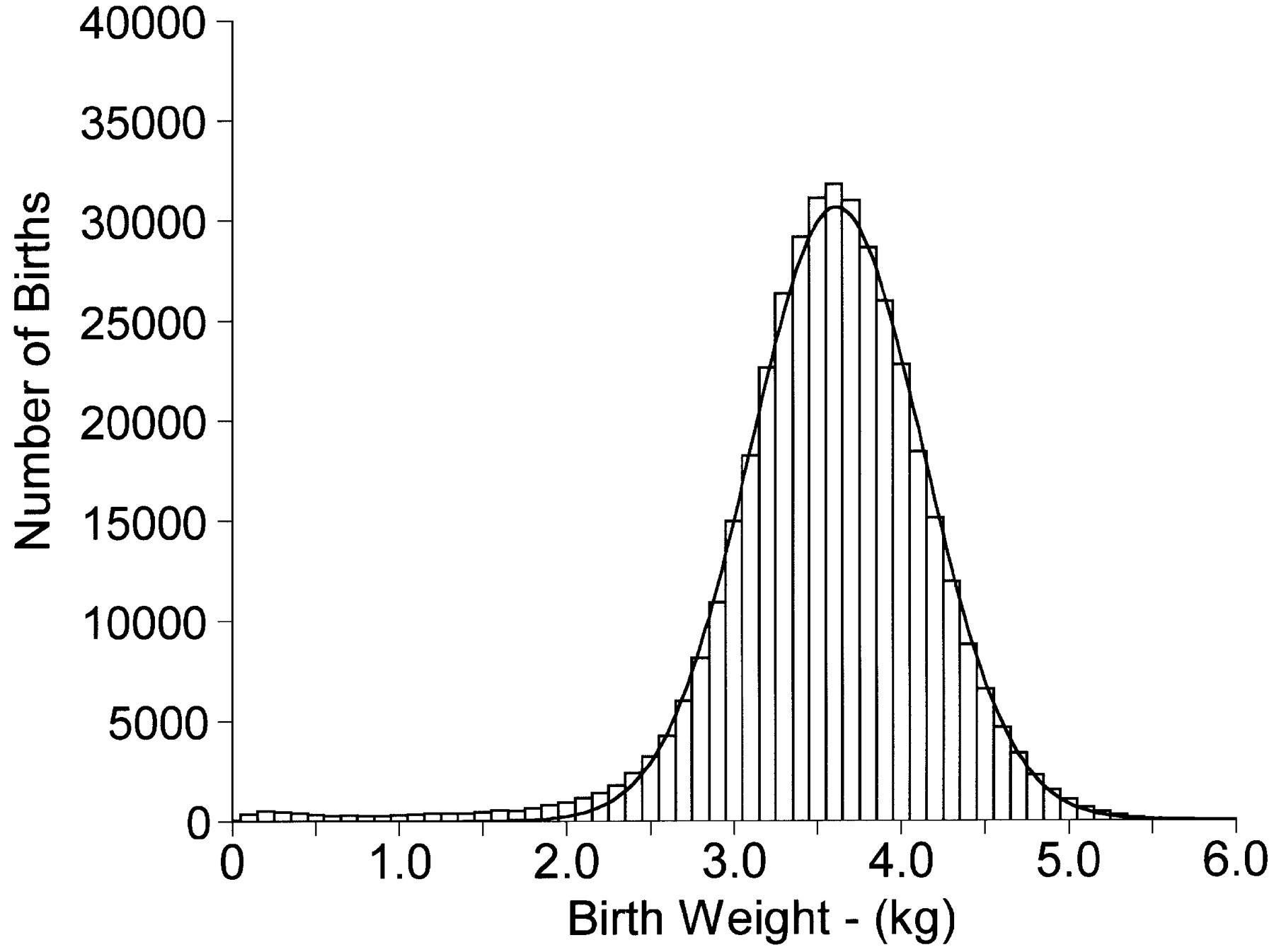 Birth Weight Distribution
