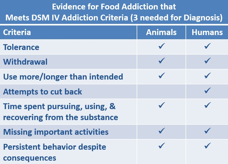 Evidence for Food Addiction