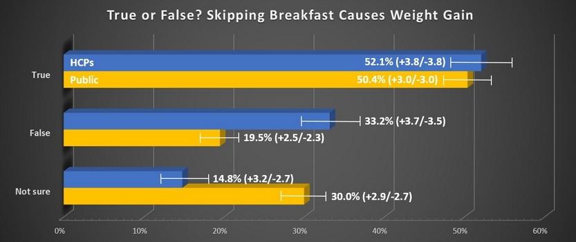 Graph: Skipping Breakfast