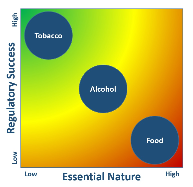 Tobacco, Alcohol, and Food Regulation