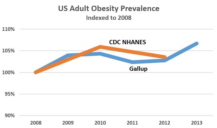 Obesity Trend