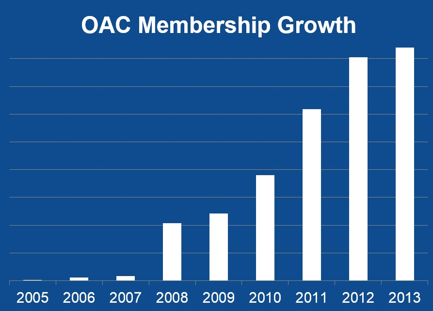 OAC Membership Growth