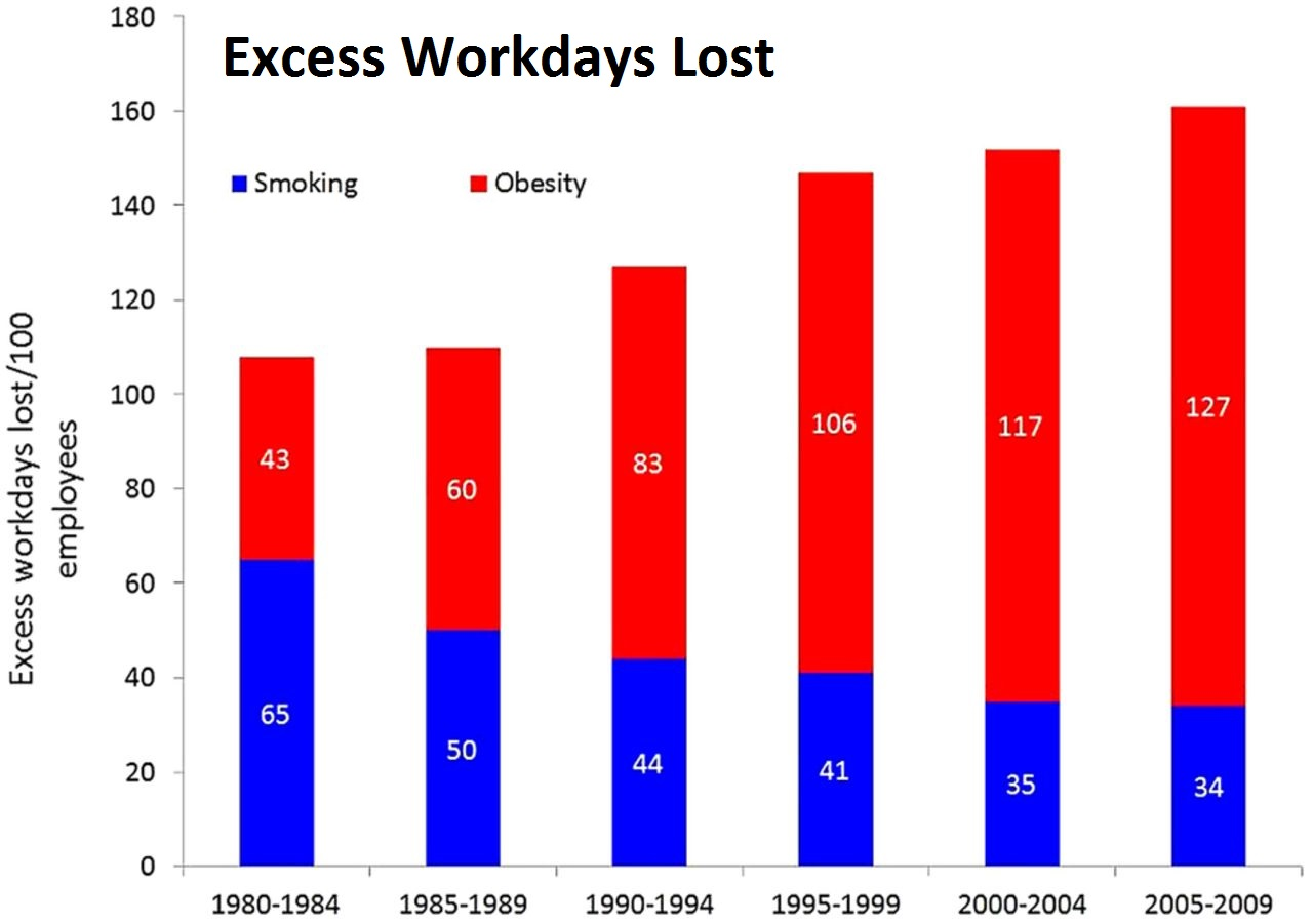 Excess Workdays Lost