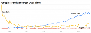 Google Trends - Organic, Low Carb, and Gluten Free