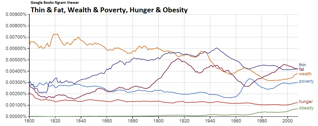 Thin & Fat, Wealth & Poverty, Hunger & Obesity