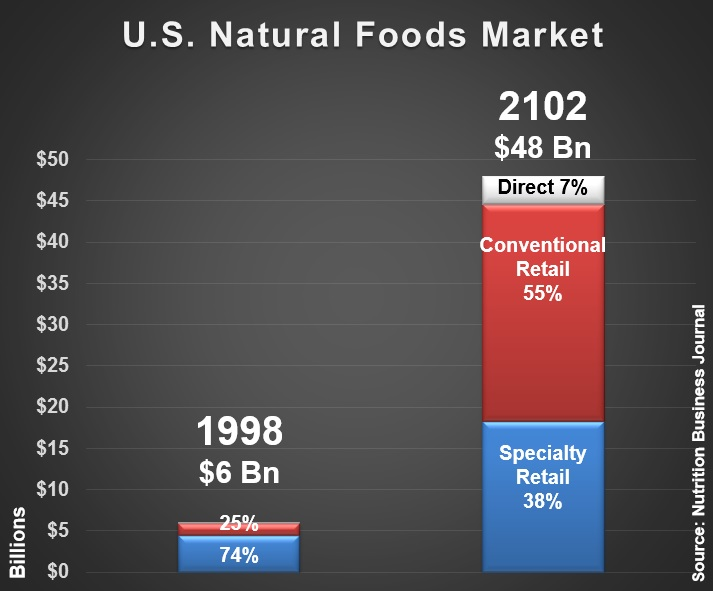 U.S. Natural Foods Market