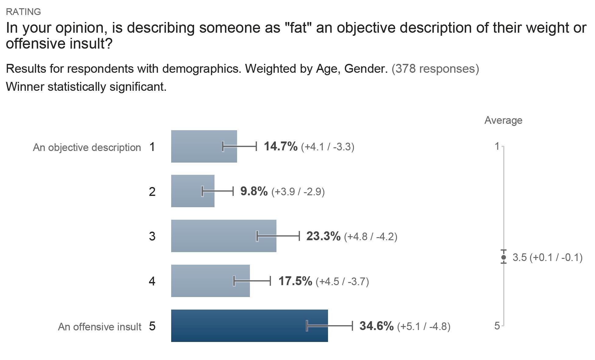 Survey Results - Describing Someone as Fat