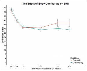 The Effect of Body Contouring on BMI