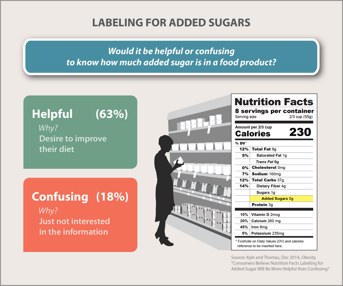 Infographic: Labeling for Added Sugars
