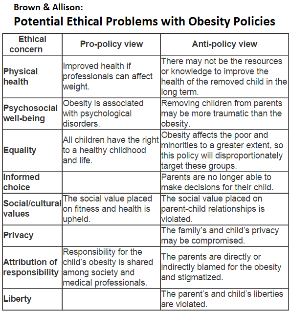 research papers on childhood obesity
