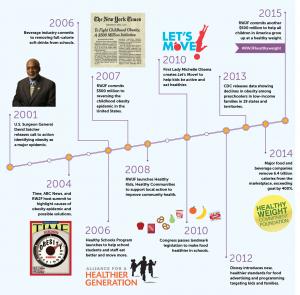 RWJF Childhood Obesity Timeline 2015.02