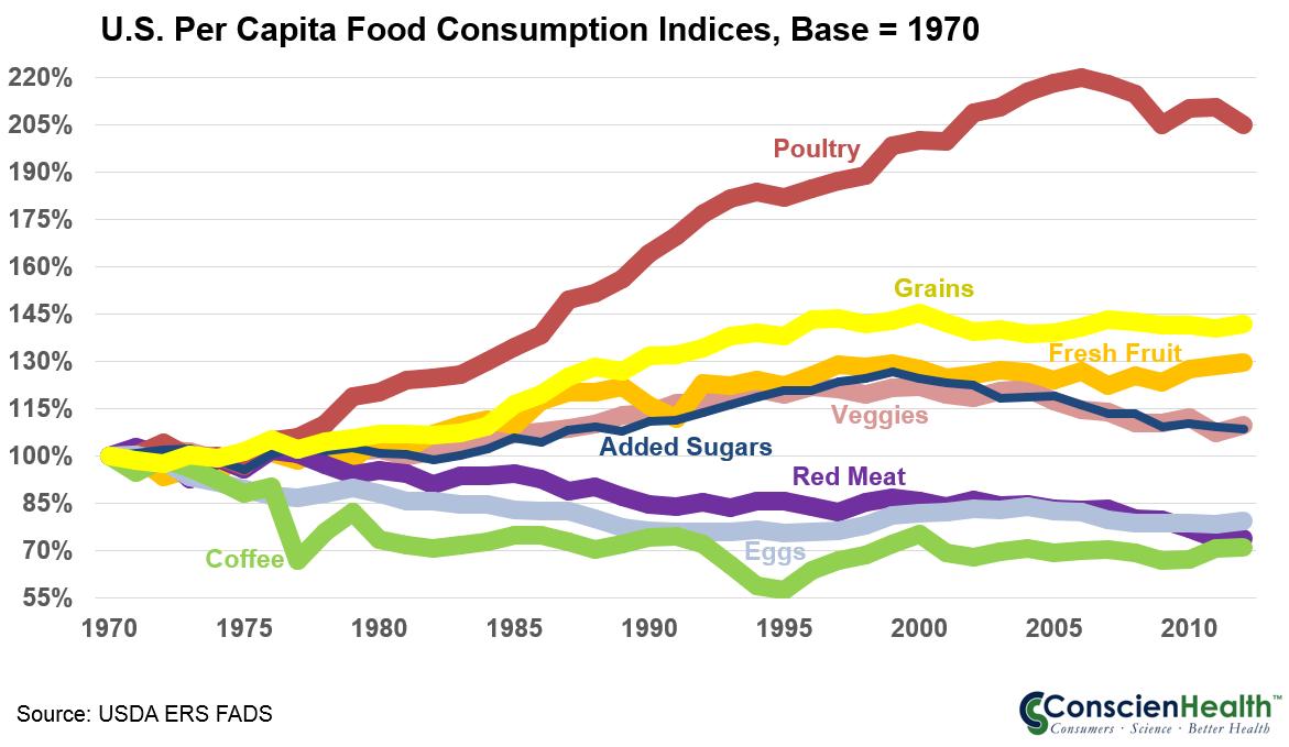 U.S. Per Capita Food Consumption Indices