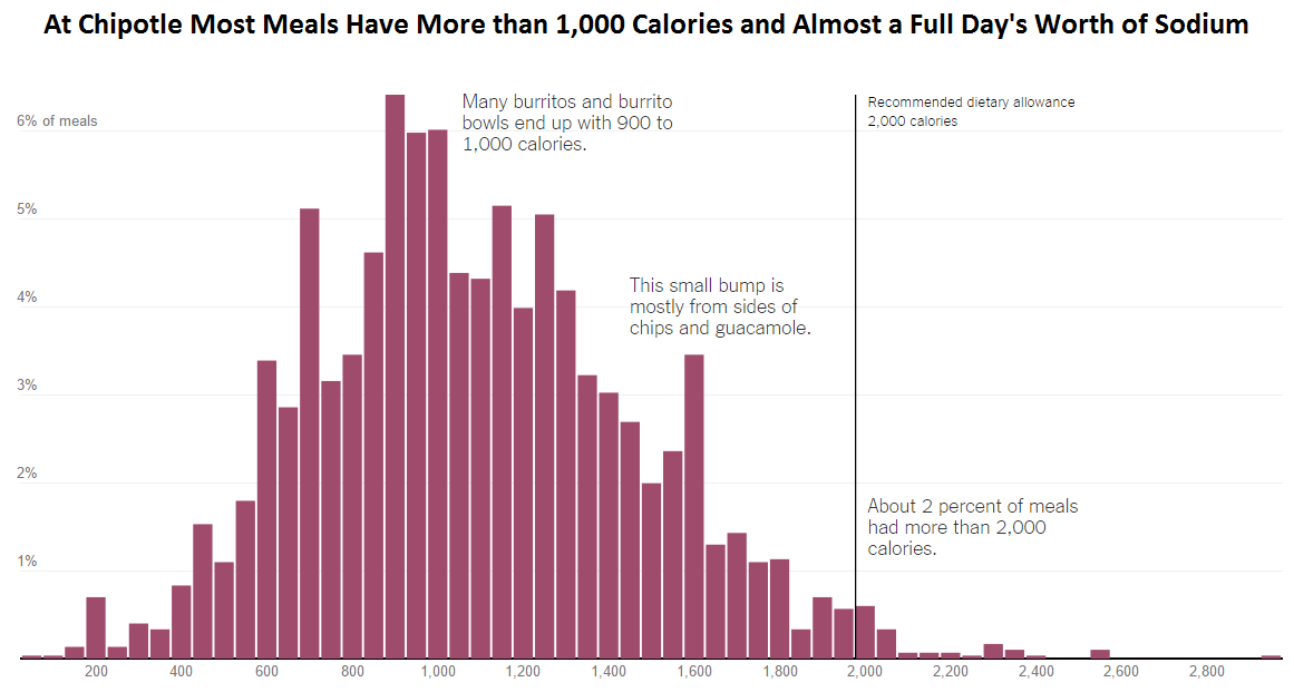 NY Times - Chipotle Calories