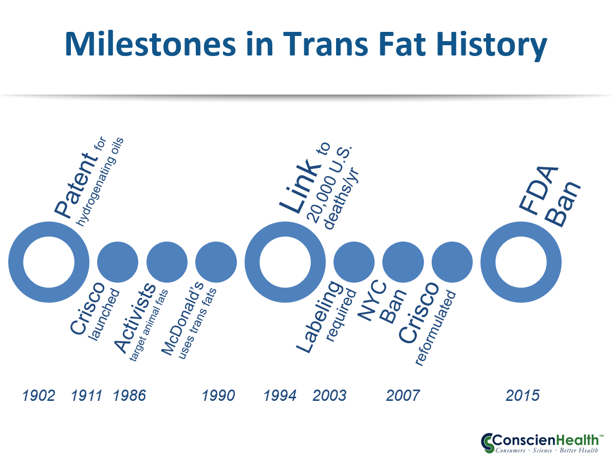 trans fats Trans fat is a type of dietary fatof all the fats, trans fat is the worst for your health too much trans fat in your diet increases your risk for heart disease and other health problems.