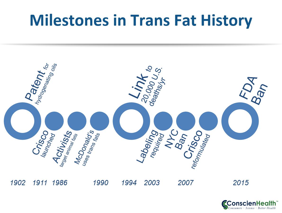 Trans Fat History