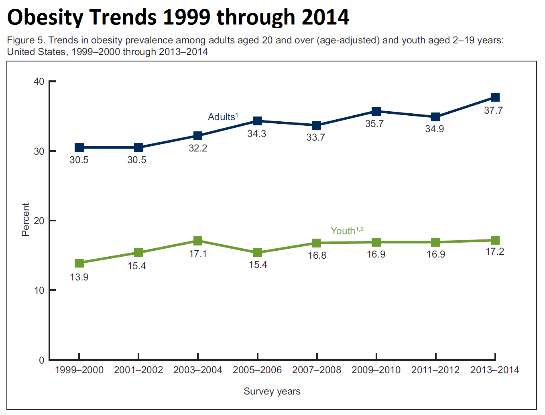 Obesity Trends 2014