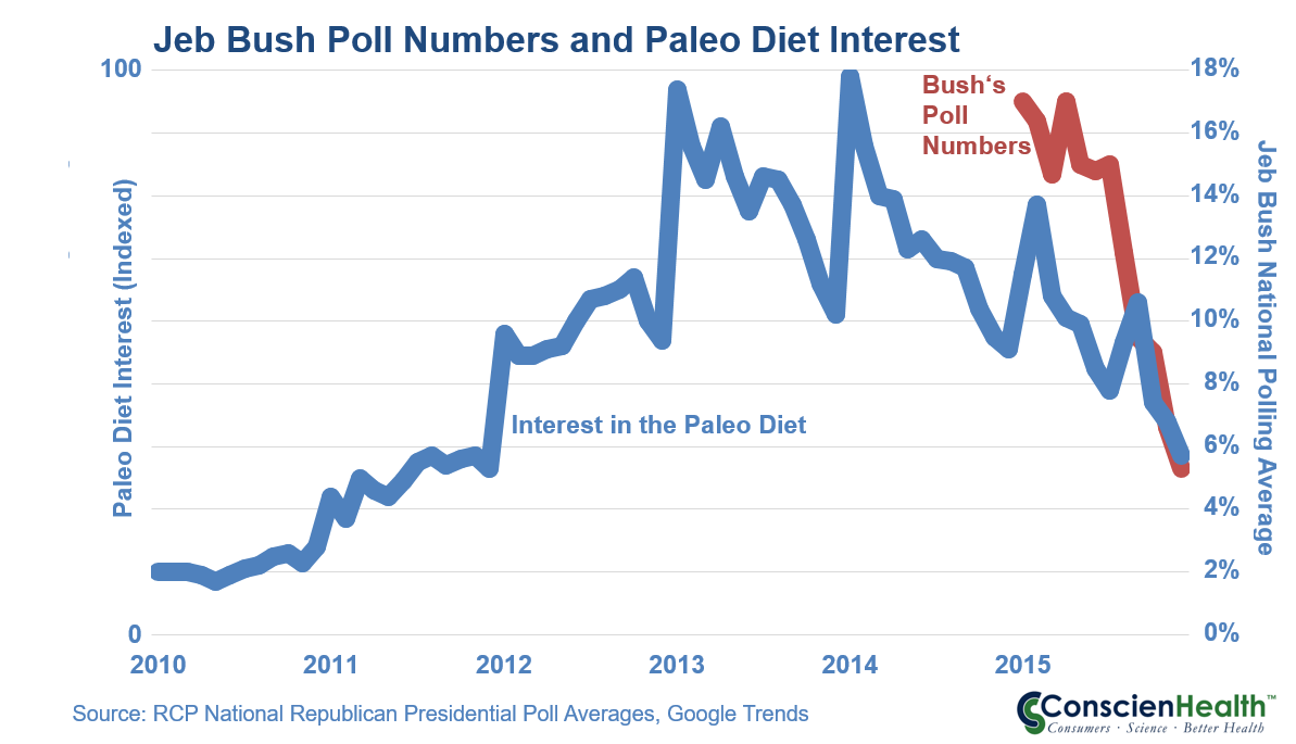 Jeb and the Paleo Diet