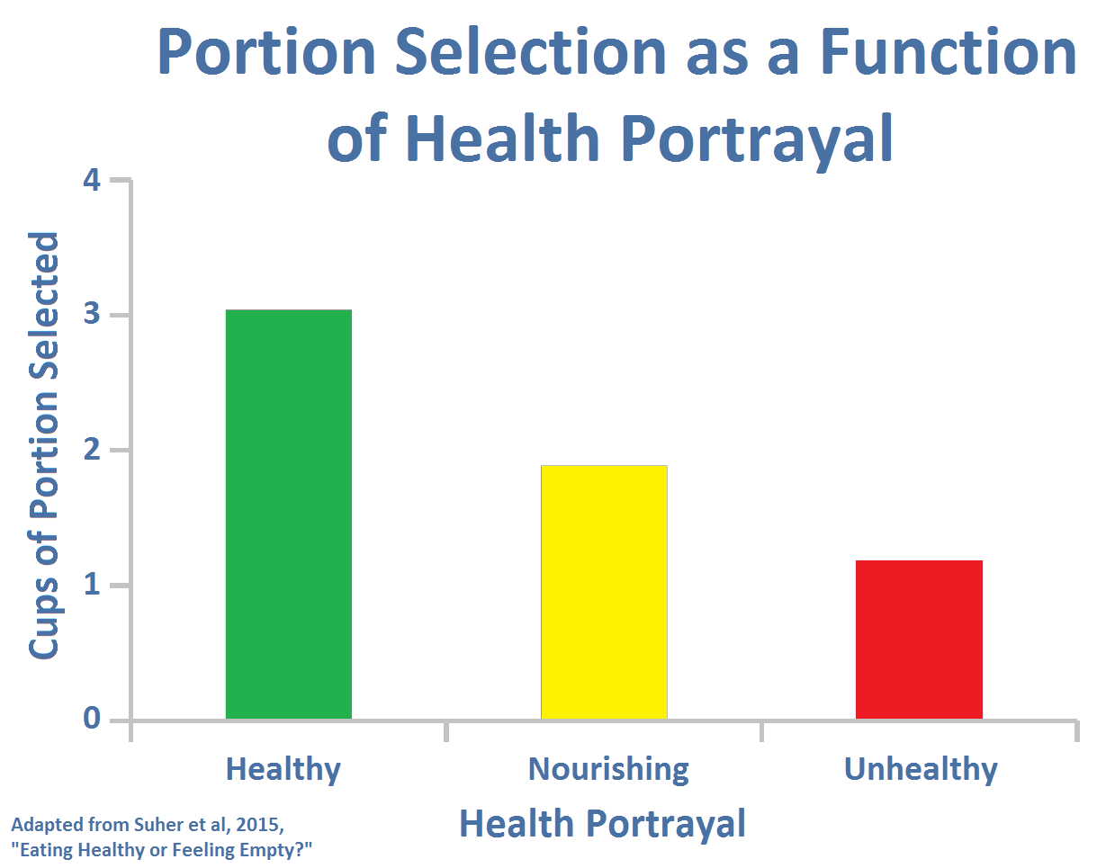 Portion Selection as a Function of Health Portrayal