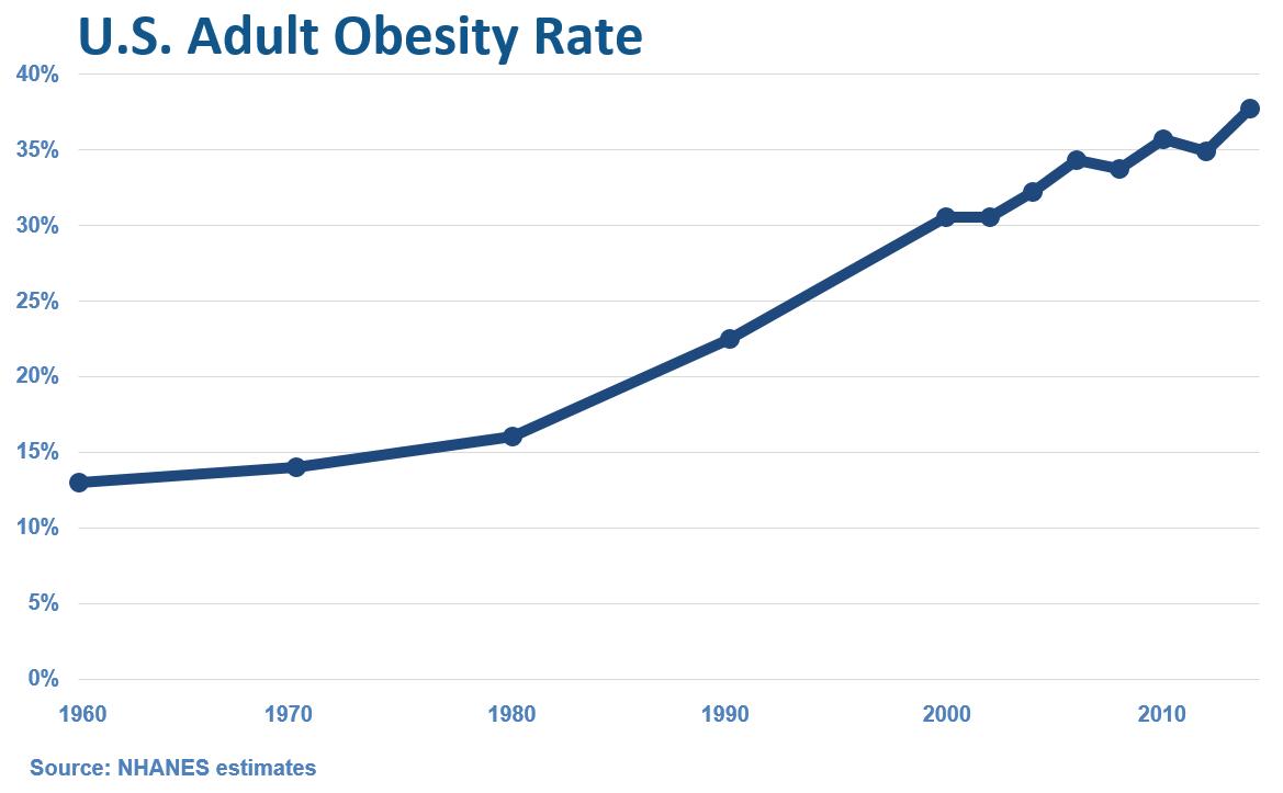U.S. Adult Obesity Rate