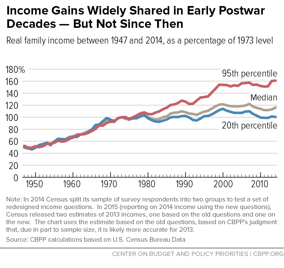 CBPP Graphic - Income Gains and Inequality