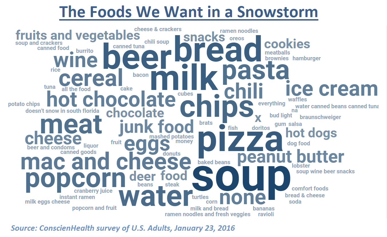 Foods We Want in a Snowstorm