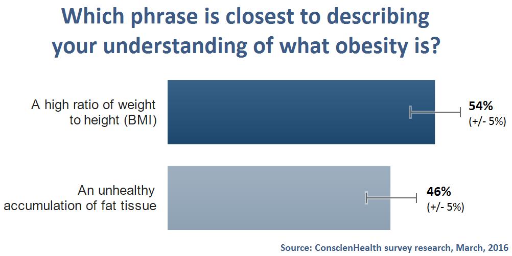 Public Understanding of What Obesity Is