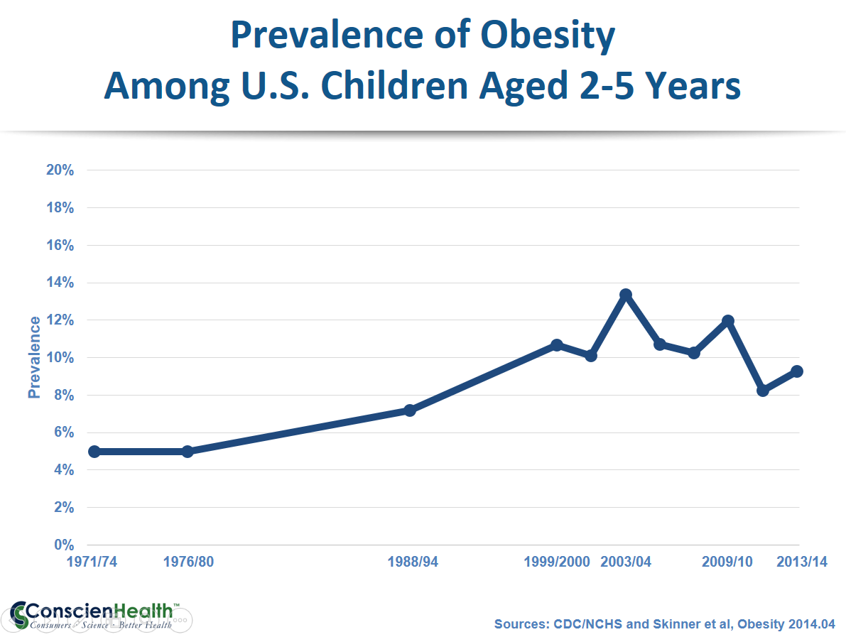 Childhood Obesity 1971-2014, Ages 2-5