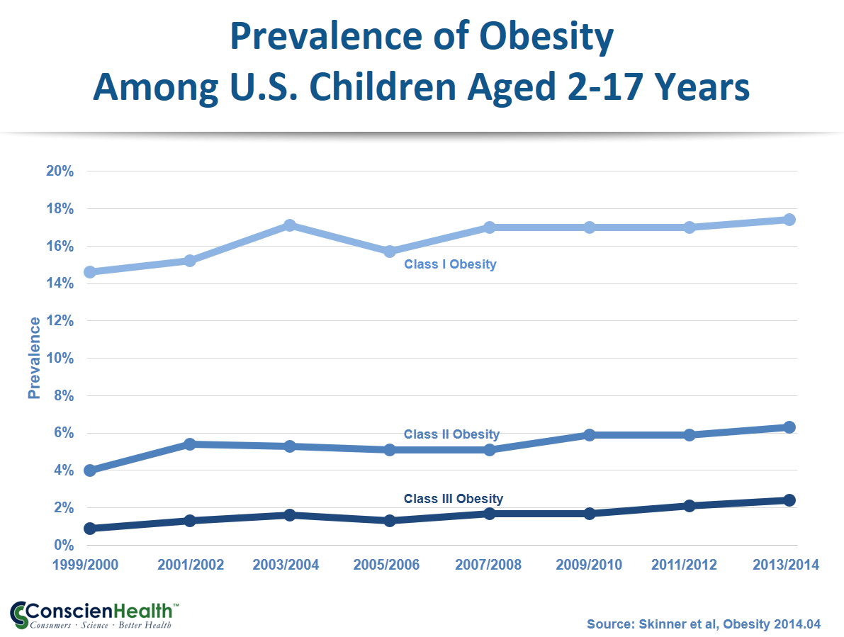 Childhood Obesity 1999-2014, Ages 2-17