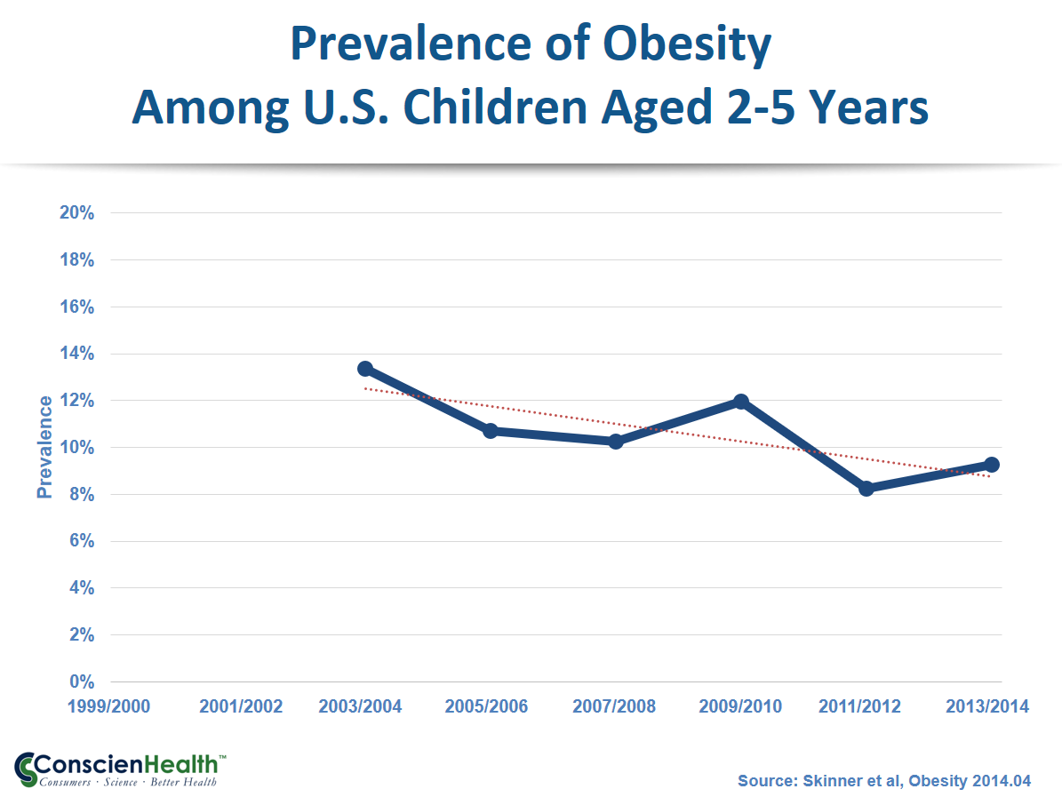 Childhood Obesity 2003-2014, Ages 2-5