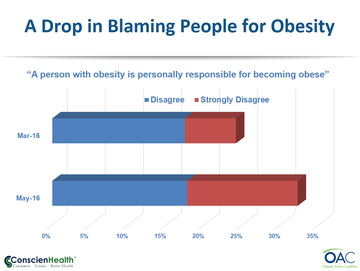 A Drop in Blaming People for Obesity
