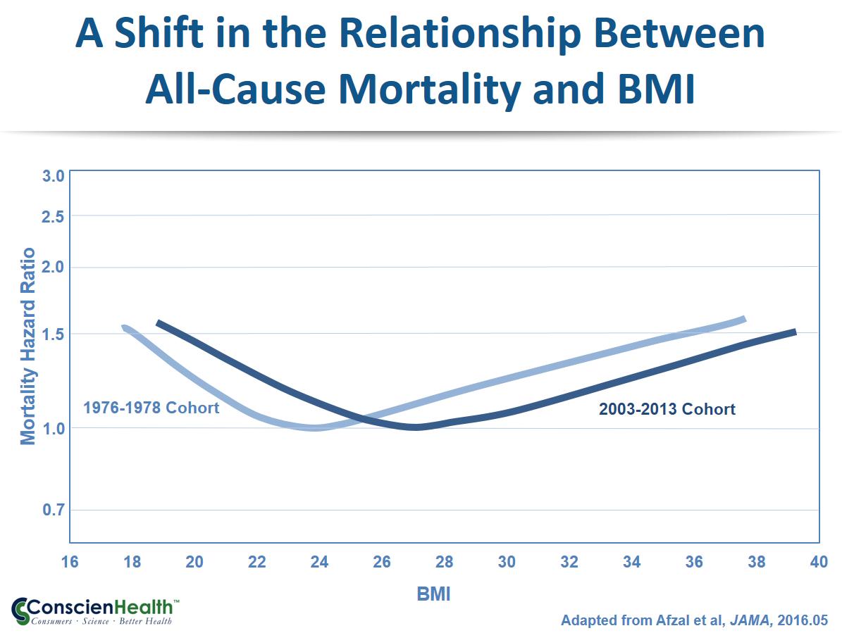 Shifting BMI Mortality Curves