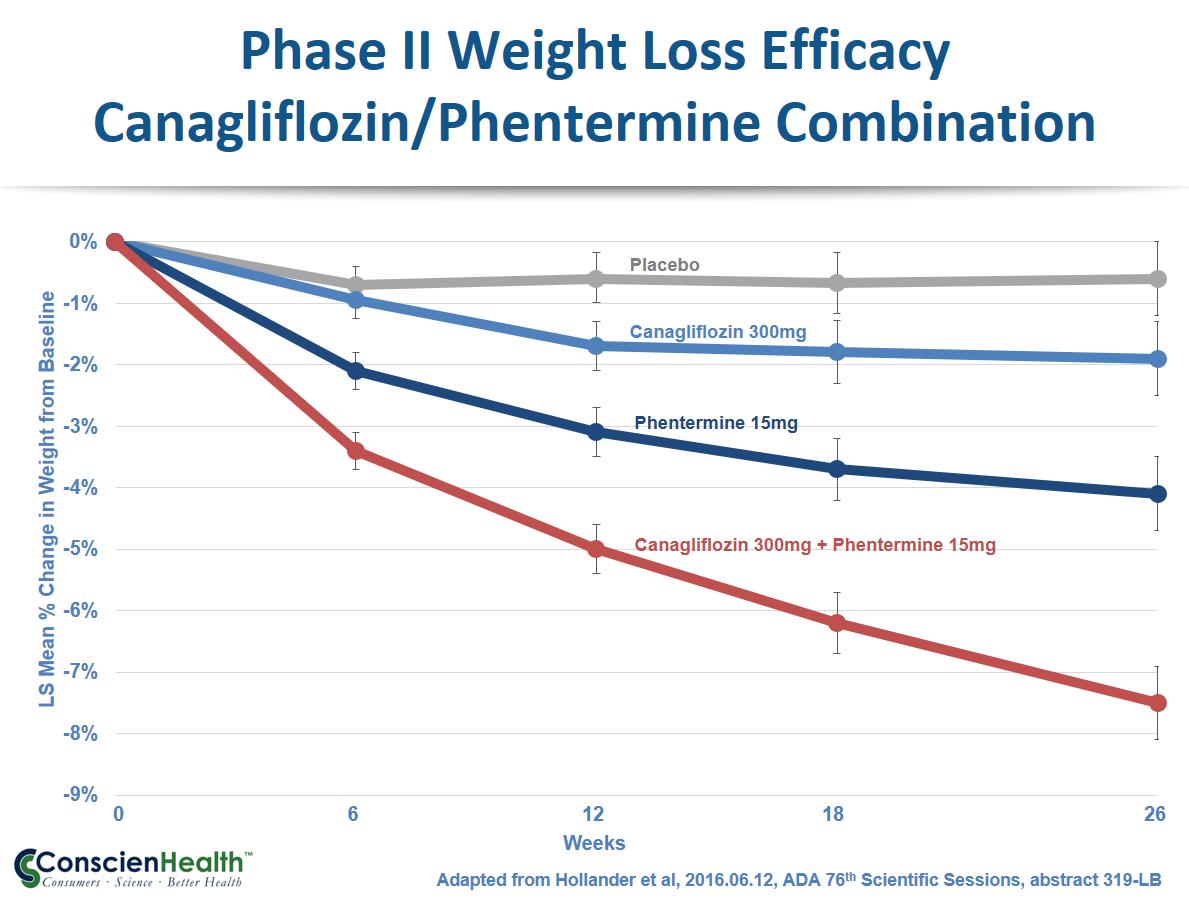 Canagliflozin-Phentermine Phase II Efficacy