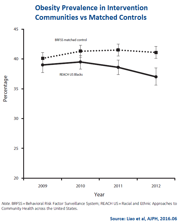 Obesity Prevalence in Intervention Communities vs Matched Controls