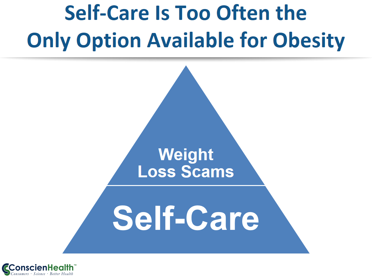 Self-Care for Obesity