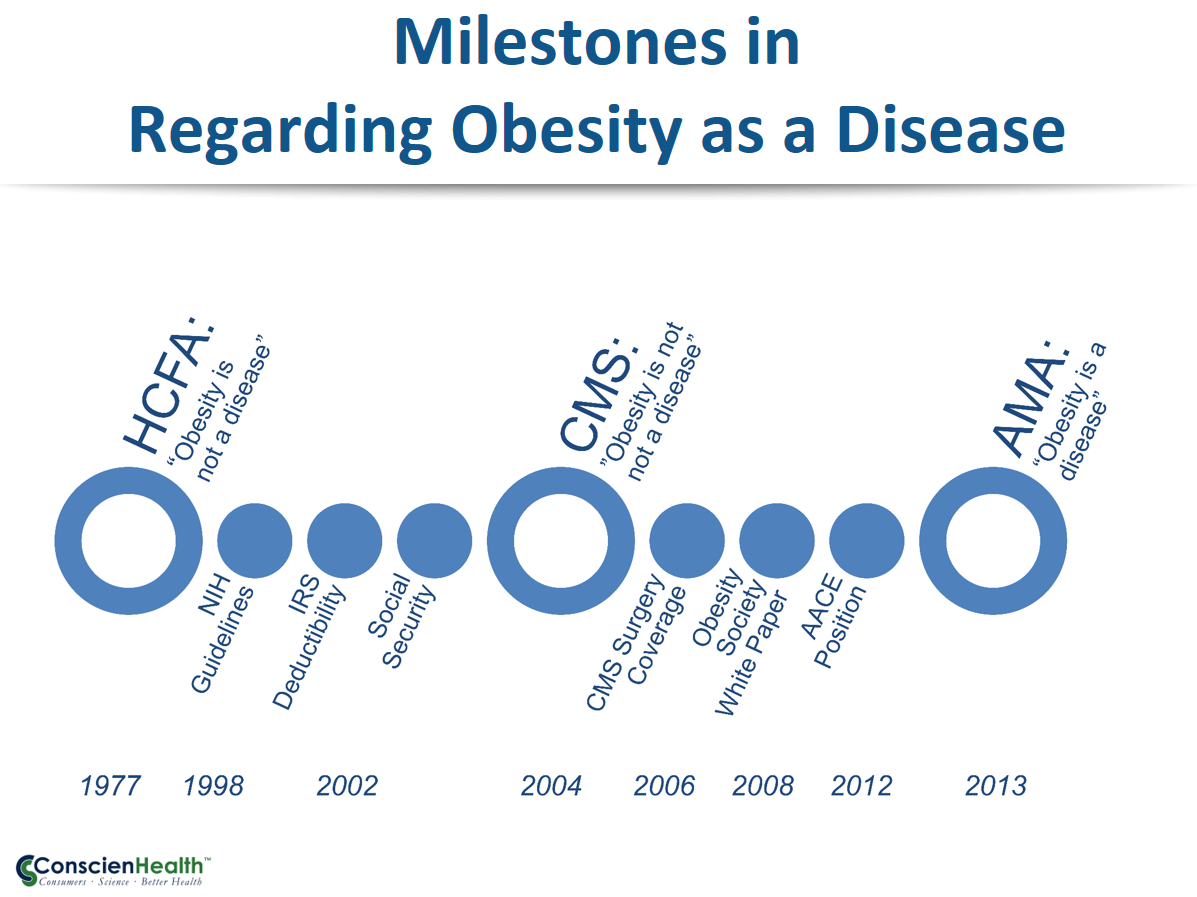 Milestones in Regarding Obesity as a Disease