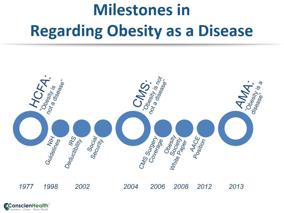Milestones in Regarding Obesity as a Disease