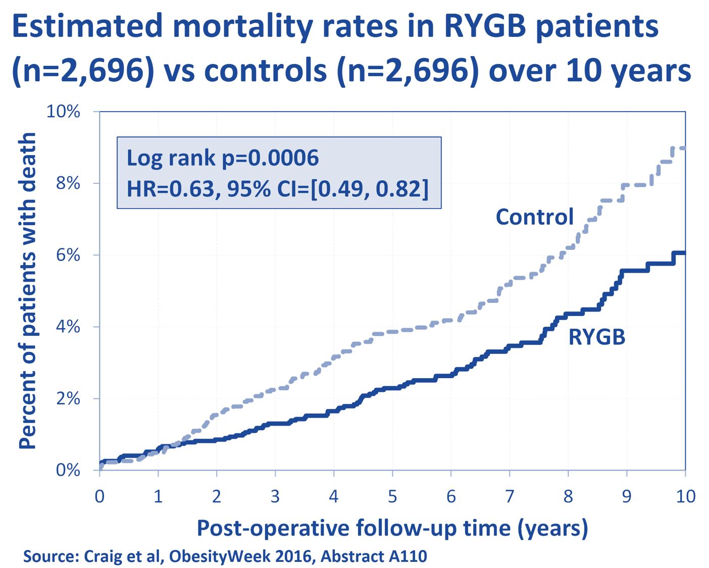 Craig et al: Estimated Mortality After RYGB vs Controls