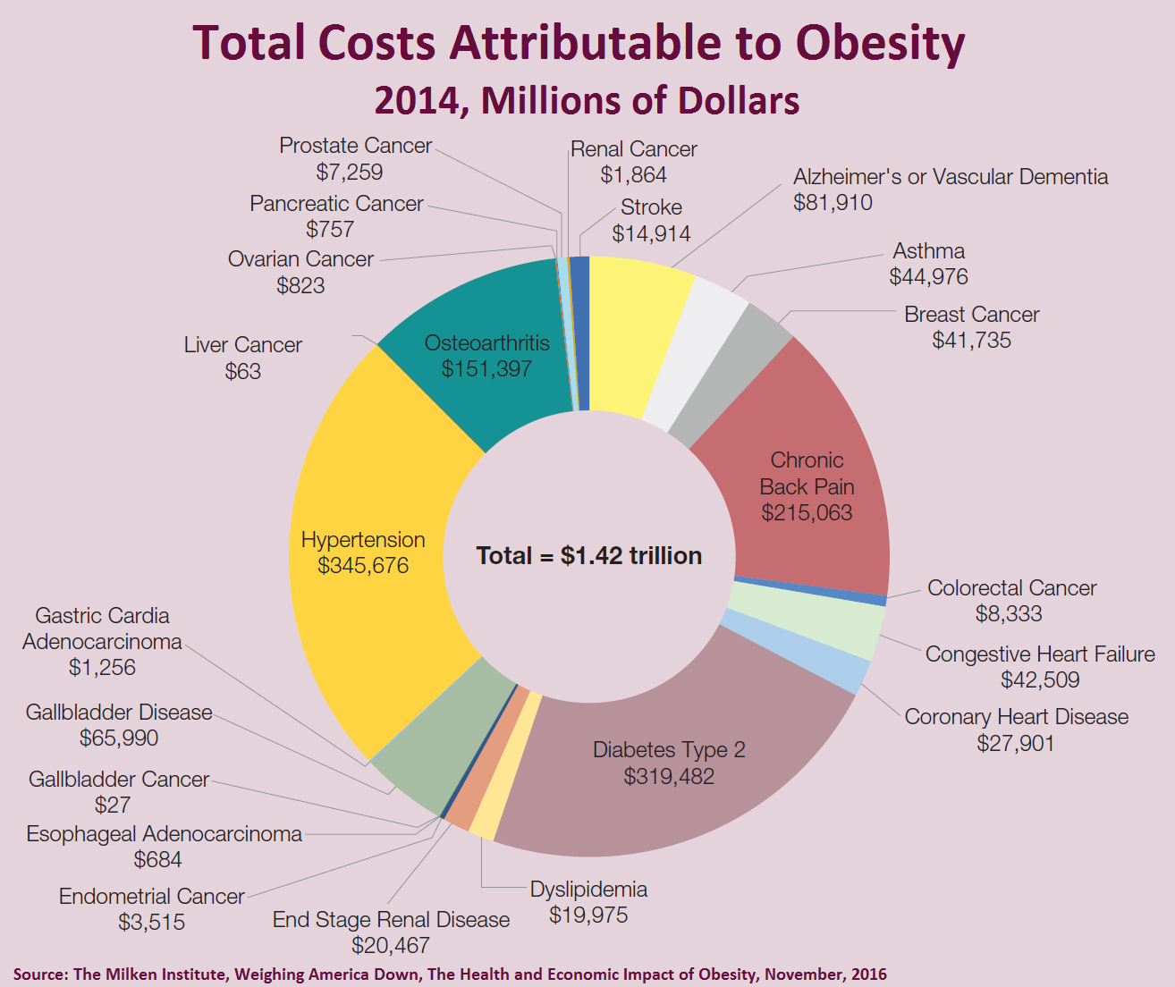 Total Costs Attributable to Obesity, 2014